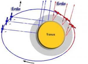 Bistatic-Radar-Experimen